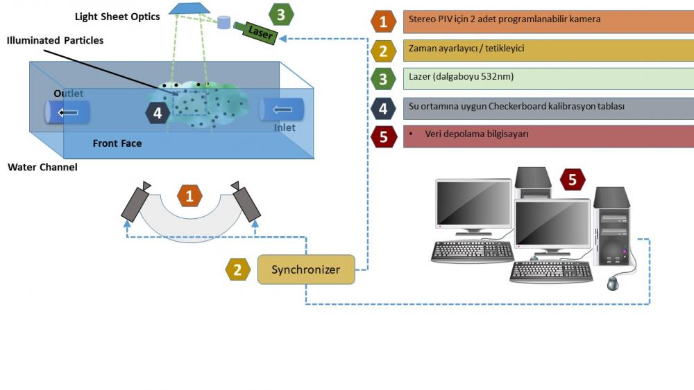 Su Kanalı test ortamının şematik gösterimi