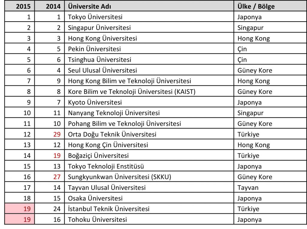 The Times Higher Education Asya Üniversiteleri Sıralaması-İlk 20 Üniversite