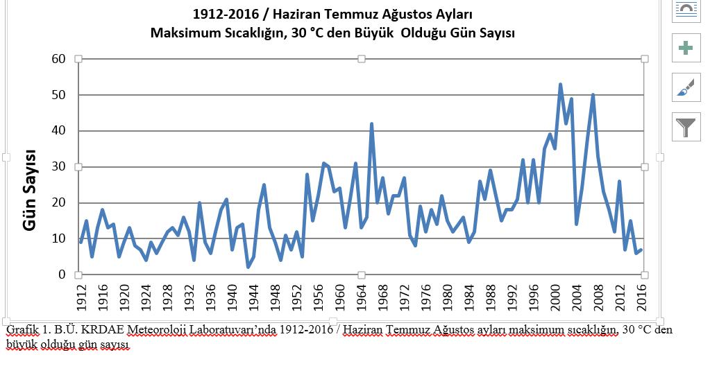 Grafik 1 BÜ KRDAE  Meteoroloji Laboratuvarında 1912-2016 Haziran-Temmuz-Ağustos aları maksimum sıcaklığın 30 dereceden büyük olduğu gün sayısı