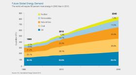 Grafik 2. Küresel enerji dağılım grafiği